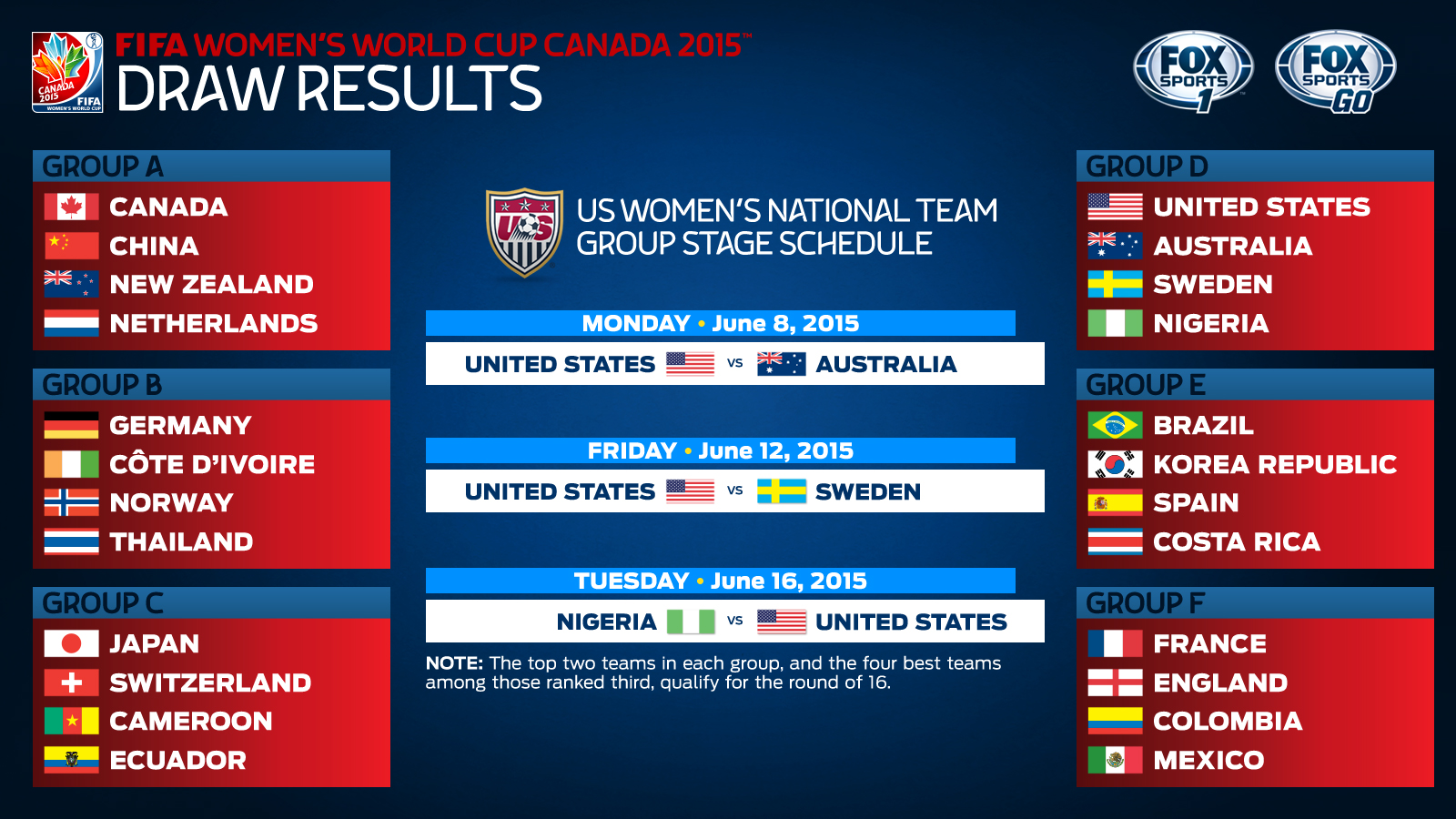 Why The US Womens NT WERENT Drawn In The Group Of Death