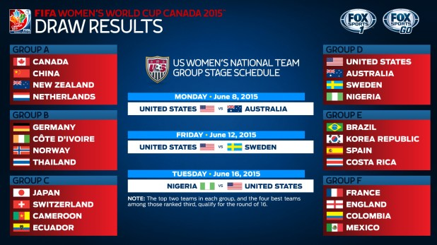 Draw for the Women's World Cup. Image courtesy of FOX Sports
