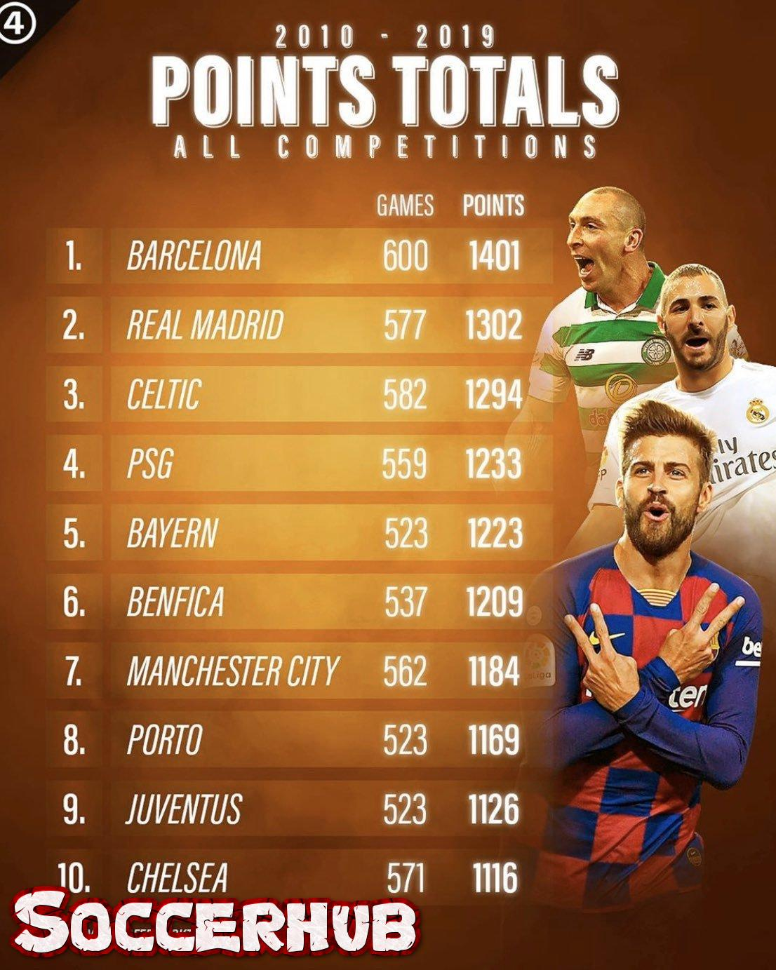 Check out the ten teams with most points last decade.