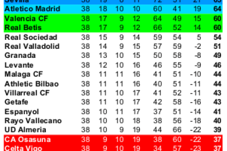 Spanish Football League Standings Path Decorations Pictures Full - La liga fixtures table