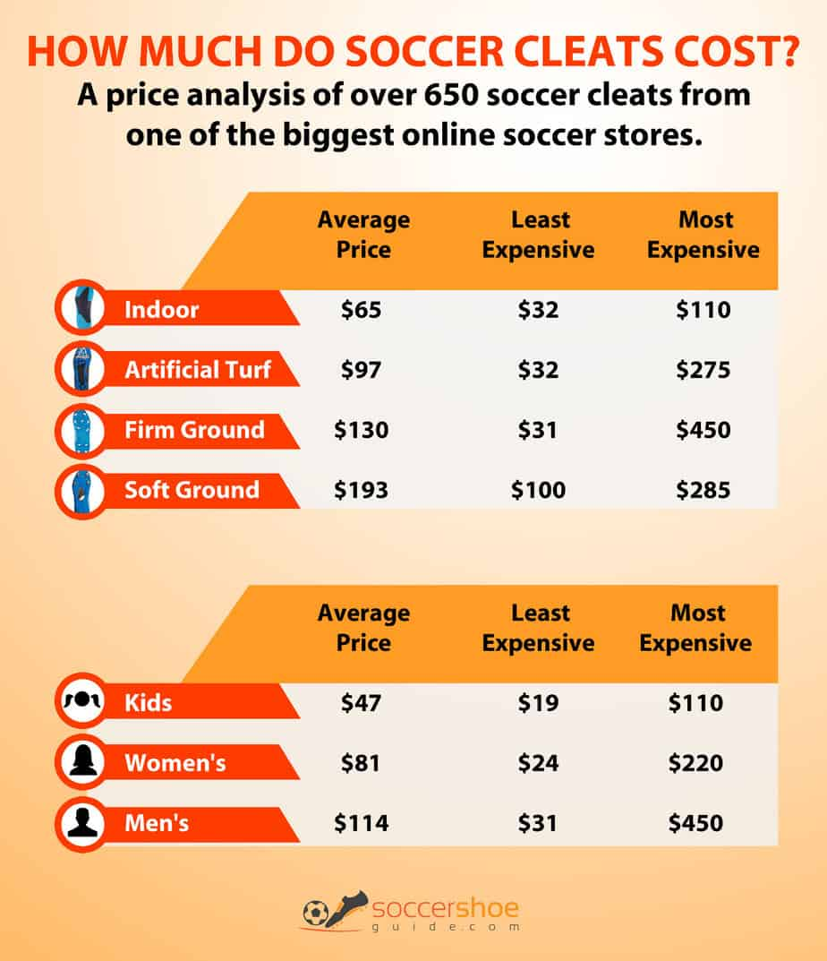 How Much Do Soccer Cleats Cost?