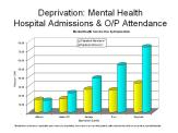Mental Health and deprivation