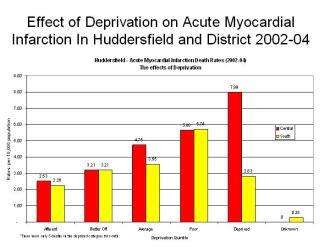 Deprivation and heart attacks in Huddersfield 2002