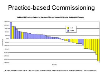 Practice based commissioning and deprivation