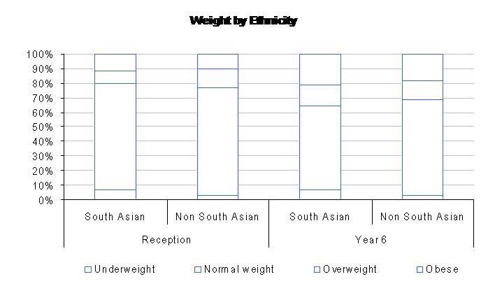 weight in ethnic groups
