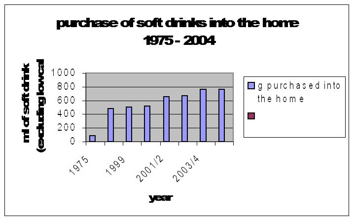 purchase of soft drinks in Bradford 1975-2005
