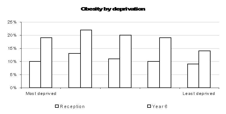 obesity by deprivation