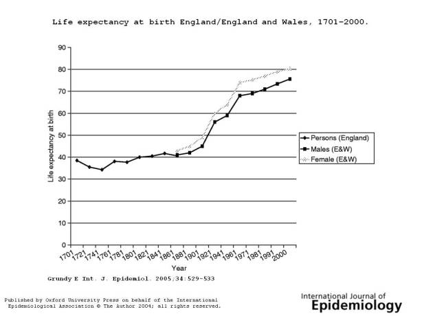 Graph of Life Expectancy since 1701 in England and Wales