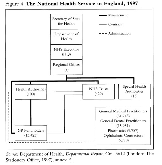 NHS IN England 1997