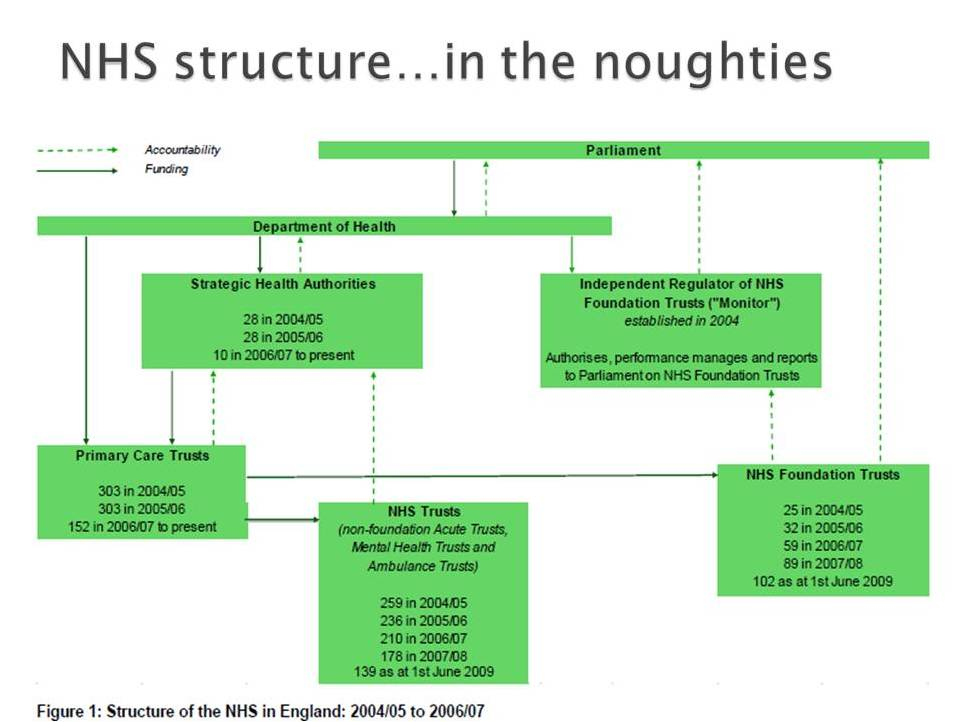 NHS structures 2009