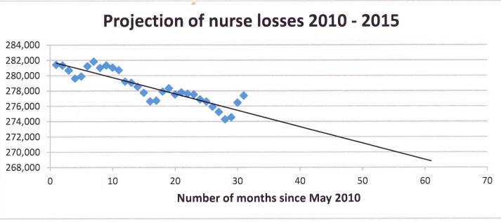 Projection of NHS nurse losses 2010 - 2015