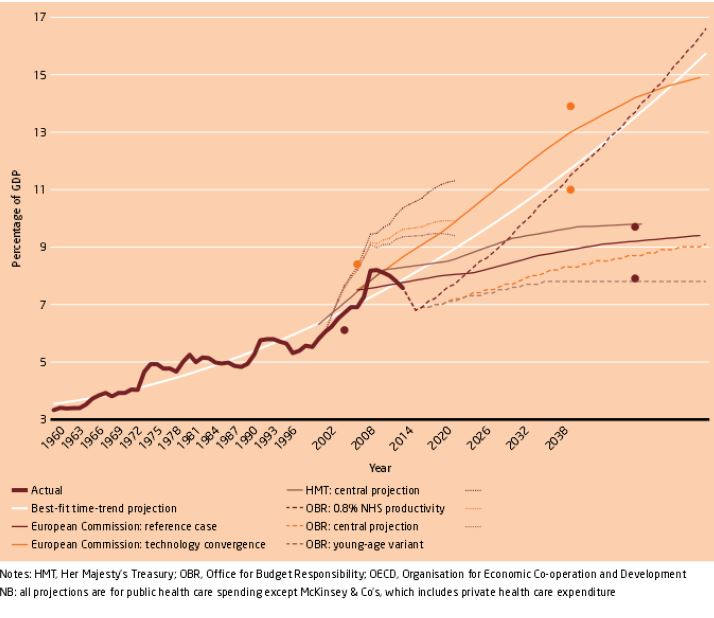 Projections of UK health expenditure, 1960-2059