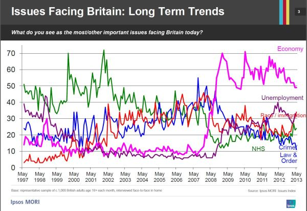 Long term trends in issues facing the country