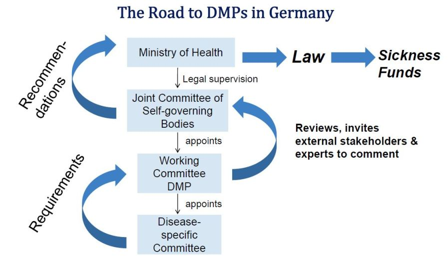 Disease Management Programmes in Germany