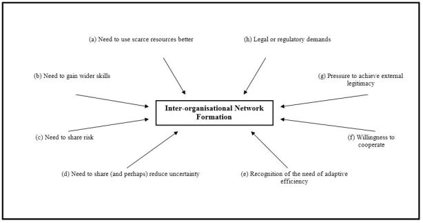 Factors Influencing Network Formation