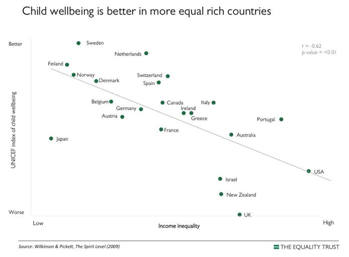 Child wellbeing across countries