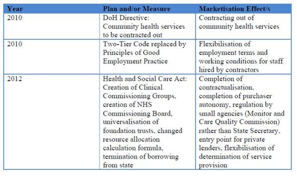 Coalition Measures