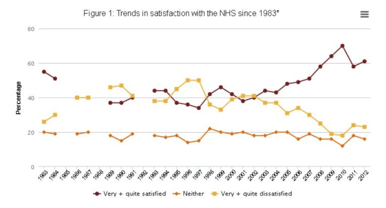 How satisfied or dissatisfied are you with the way the NHS is run Nowadays?
