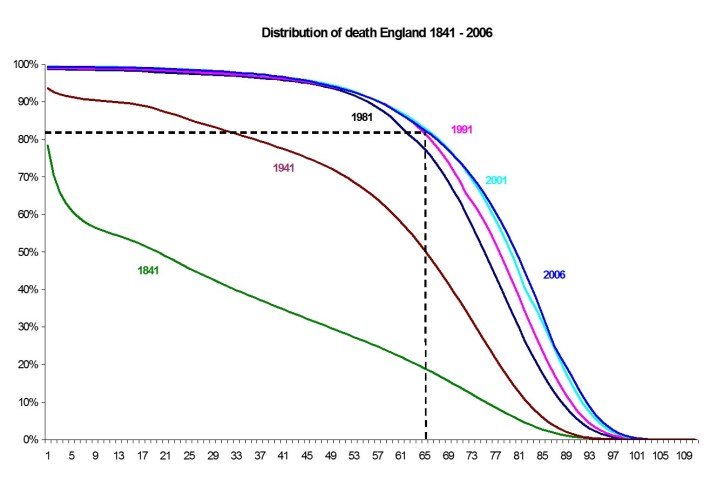 Age distribution of death 1841-2006