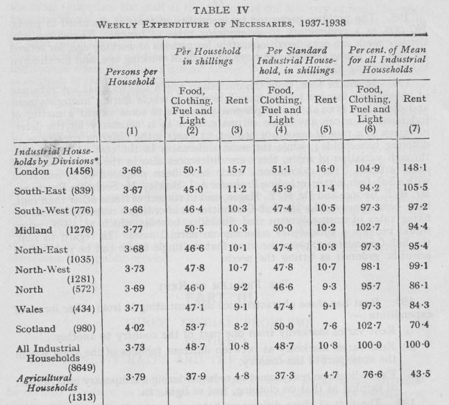 Expenditure on Necessaries 1937/8