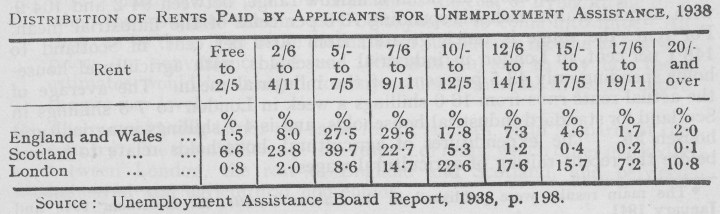 Distribution of Rents Paid by Applicants for Unemployment Assistrance 1938