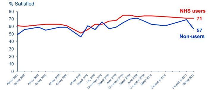 NHS Satisfaction 2003-12
