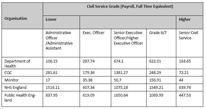 Civil Service grades Dept of Health
