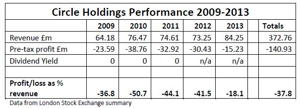 Circle Holdings Performance 2009-2013