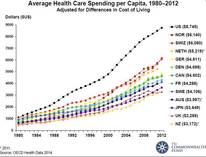Health care spending graph