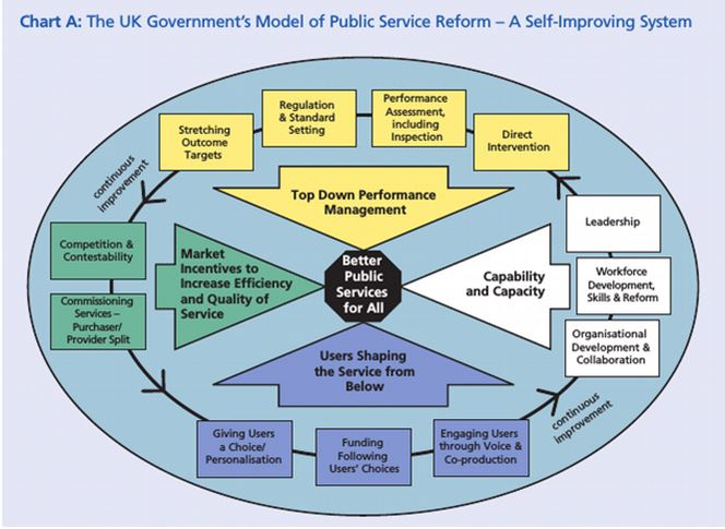 Public Service Reform diagram