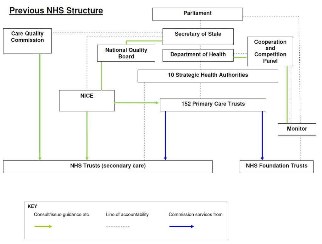 NHS structure 2011