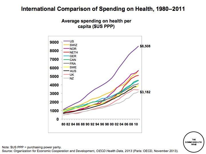 International spending on health