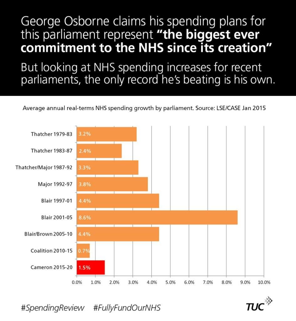 NHS Spending
