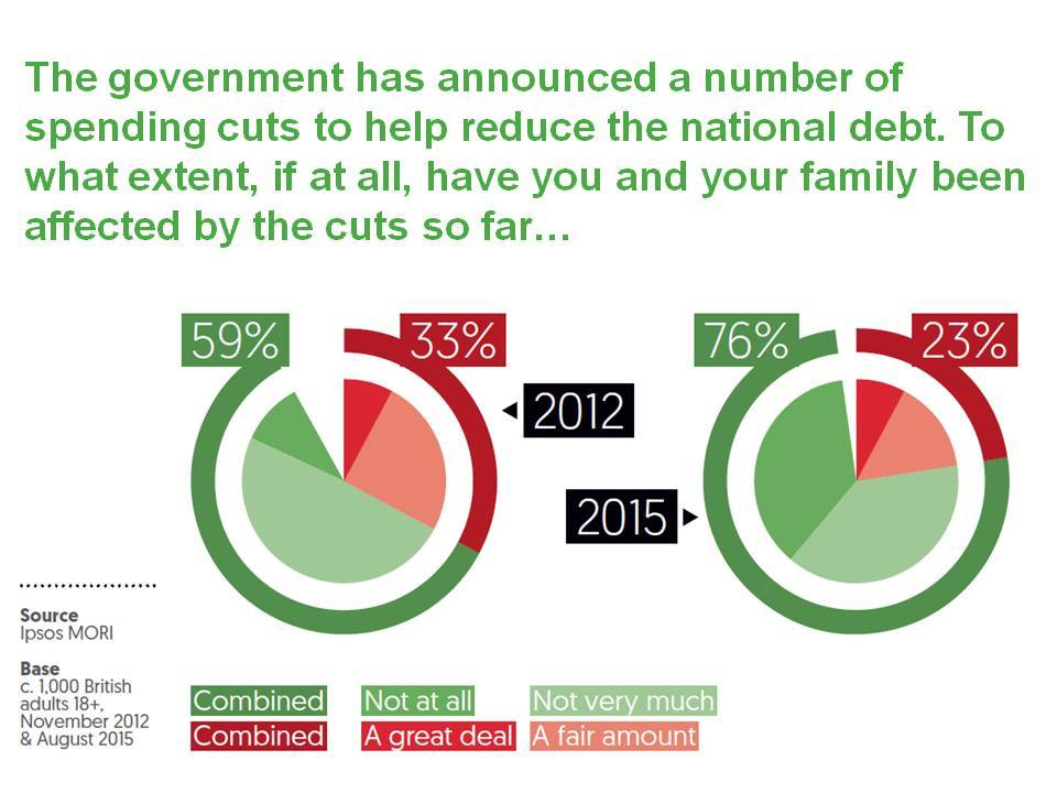 Austerity diagrame