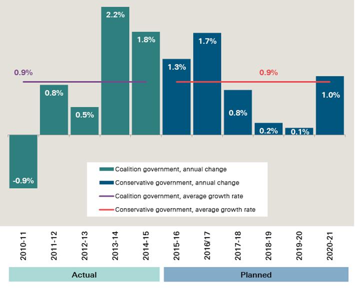 Annual change in total NHS spend in England