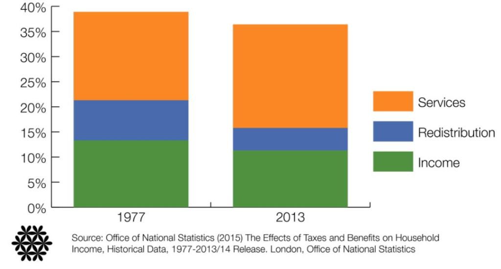 Impact of tax, benefits and services on the bottom 10% of the population as a % of mean family income