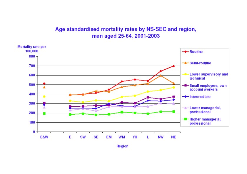 Age standardised mortality rates by region and National Statistics Socio-economic Classification
