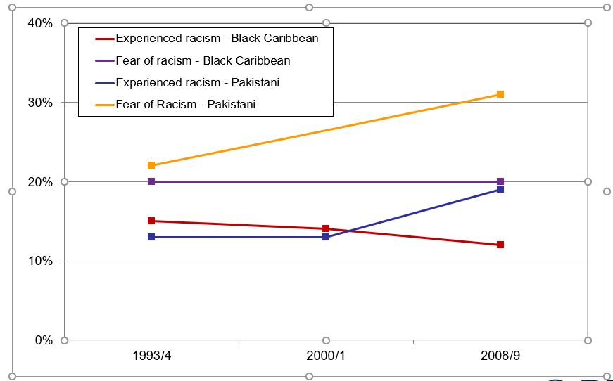 Changes in levels of racism