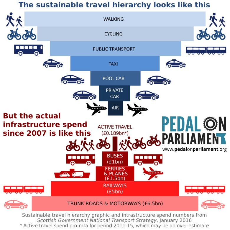 Expenditure on transport and active travel