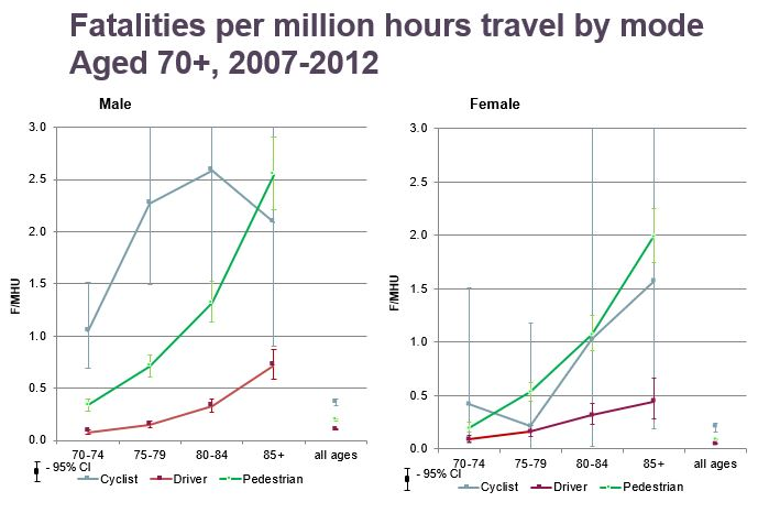 Fatalities by travel mode