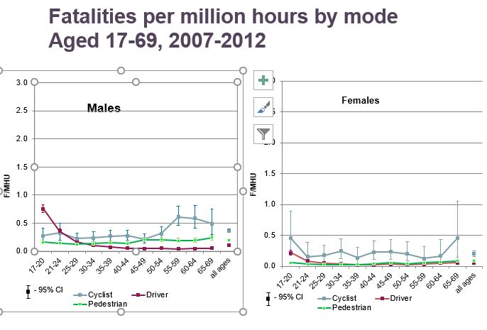 Fatalities by mode - younger