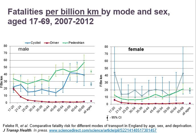 Fatalities per billion km by mode and sex,aged 17-69
