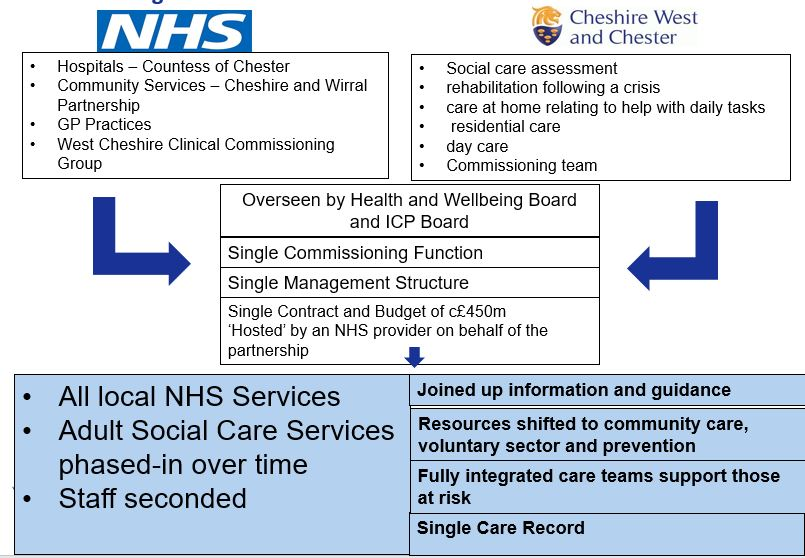 Integrated care partnership