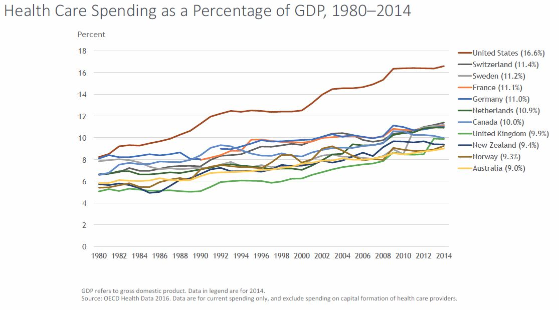 Health care spending 1980-2015