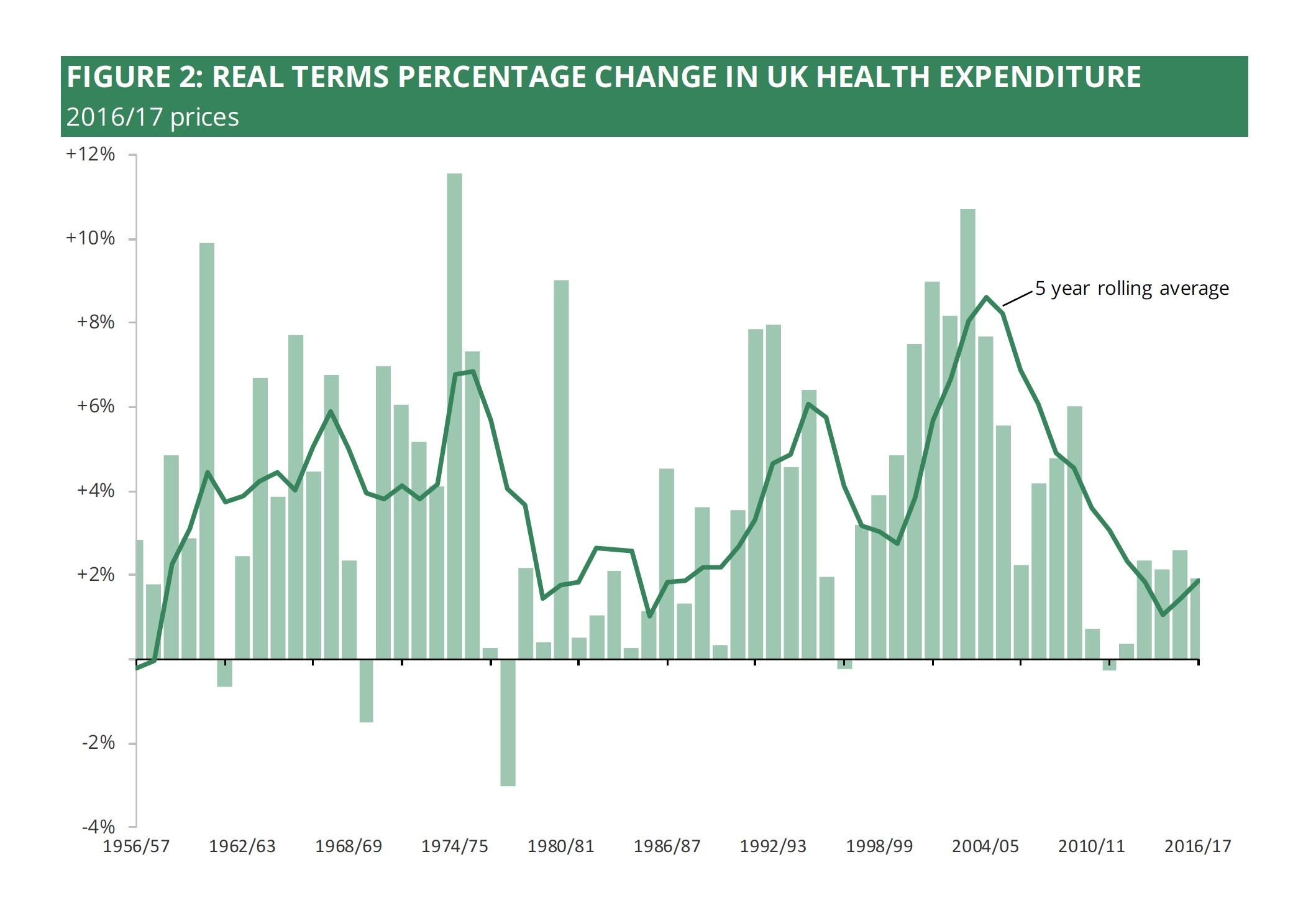 NHS Expenditure