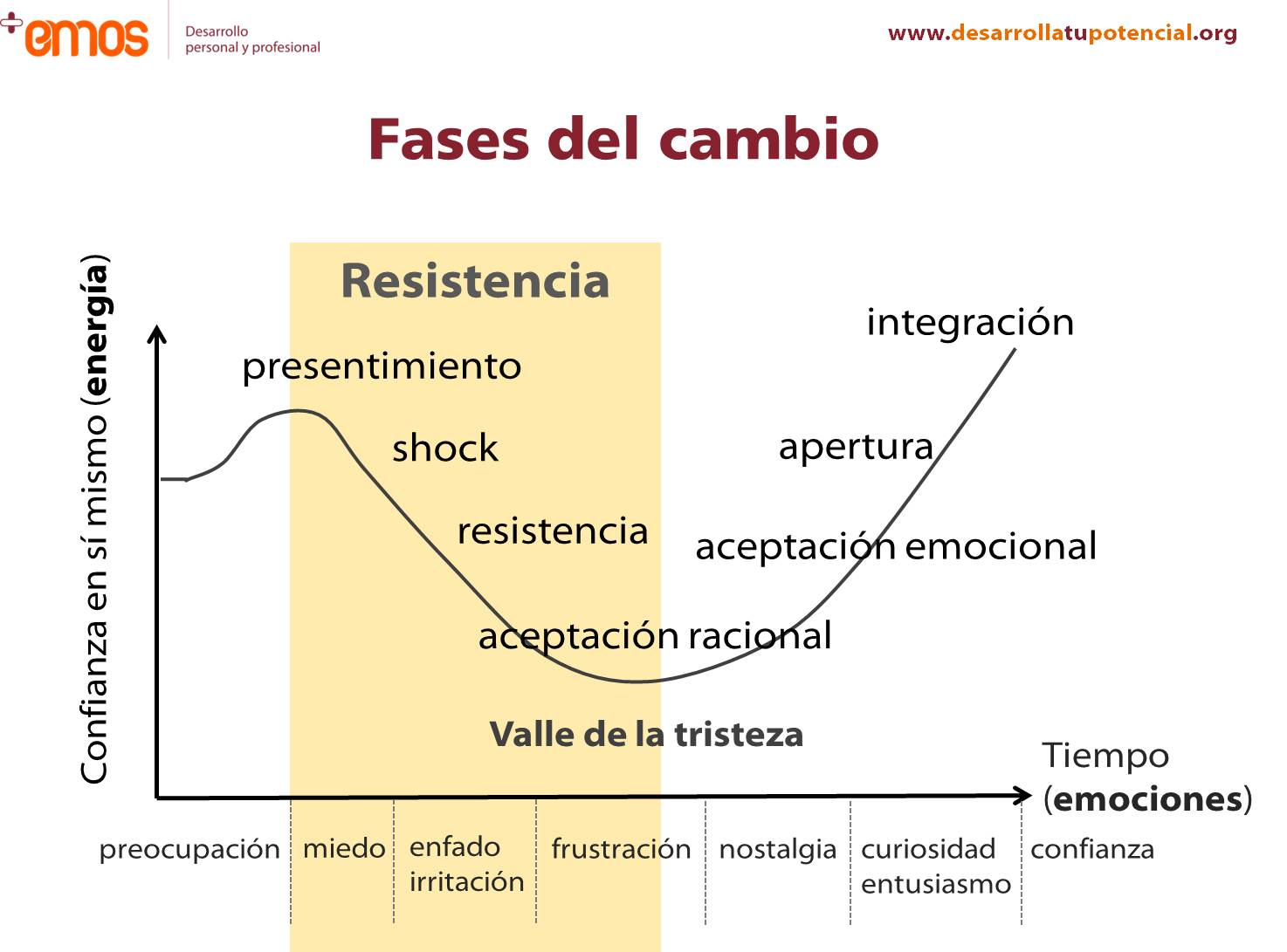Fases del cambio para Community Managers