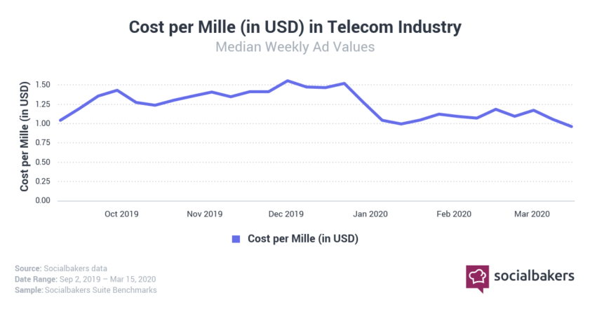 Cost per thousand impressions in telecom industry