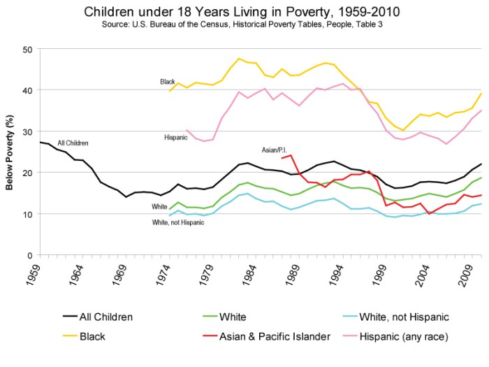 children in poverty