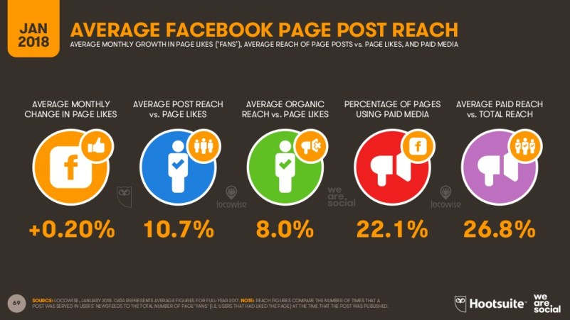 Global Page Post Reach Facebook