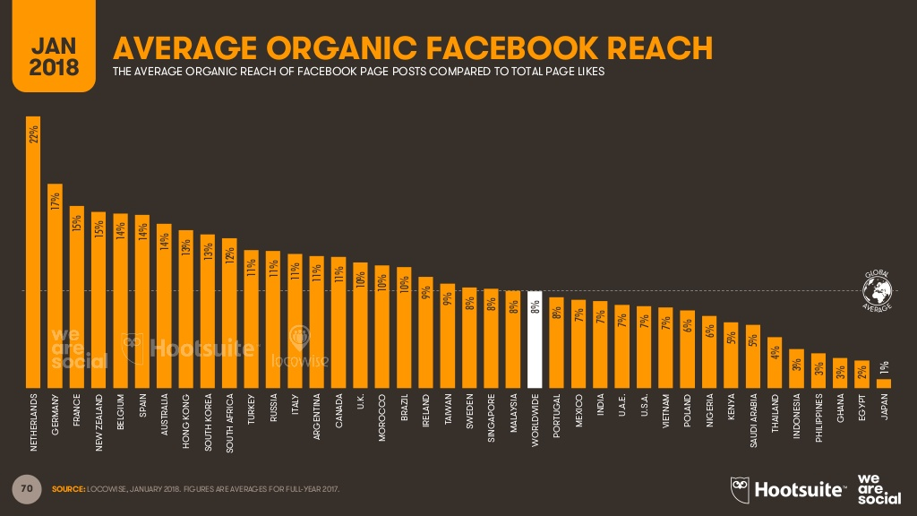 Facebook page post reach global ranking